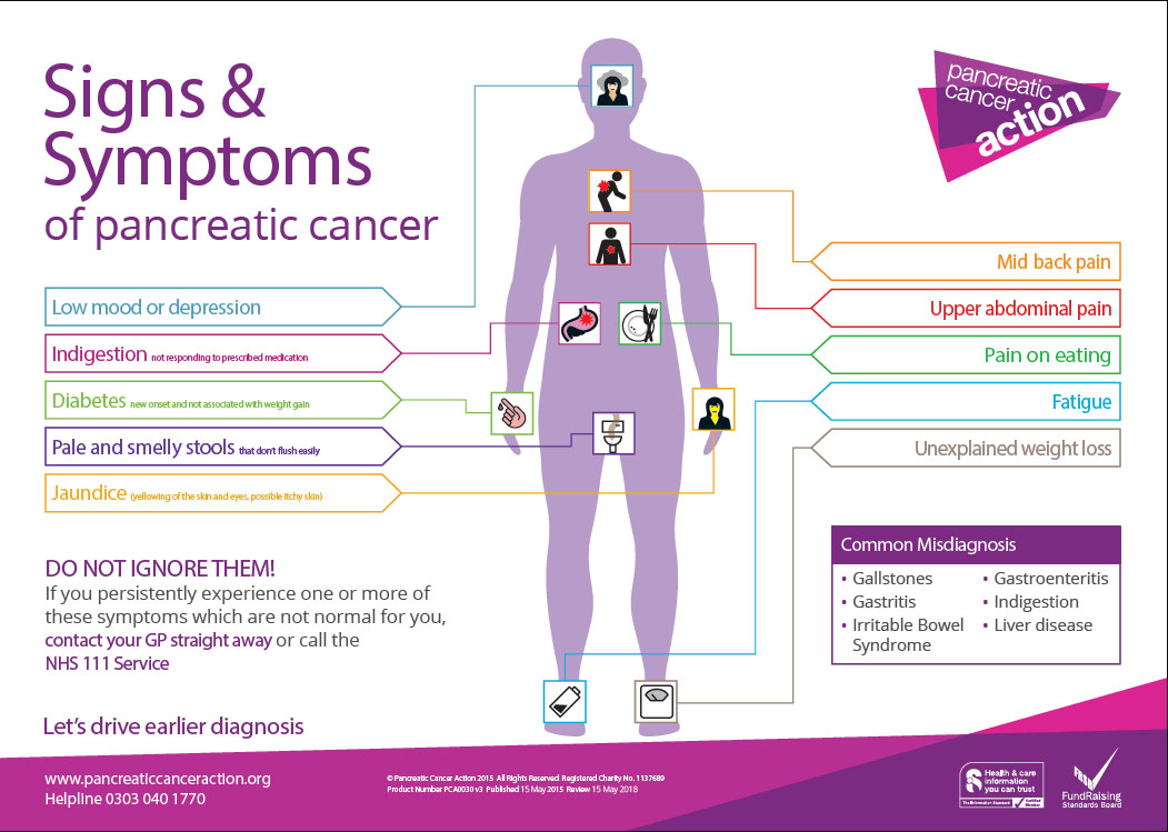 pacreatic cancer symptoms poster